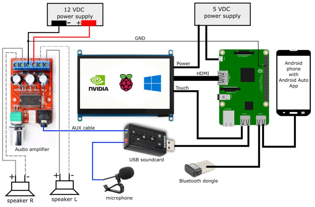 Raspberry-Pi-OpenAuto