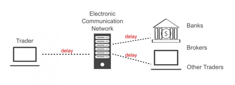 execution-delay