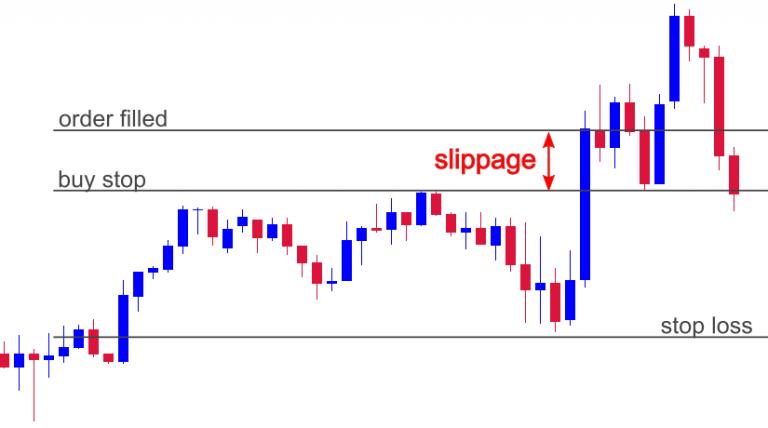 slippage-example